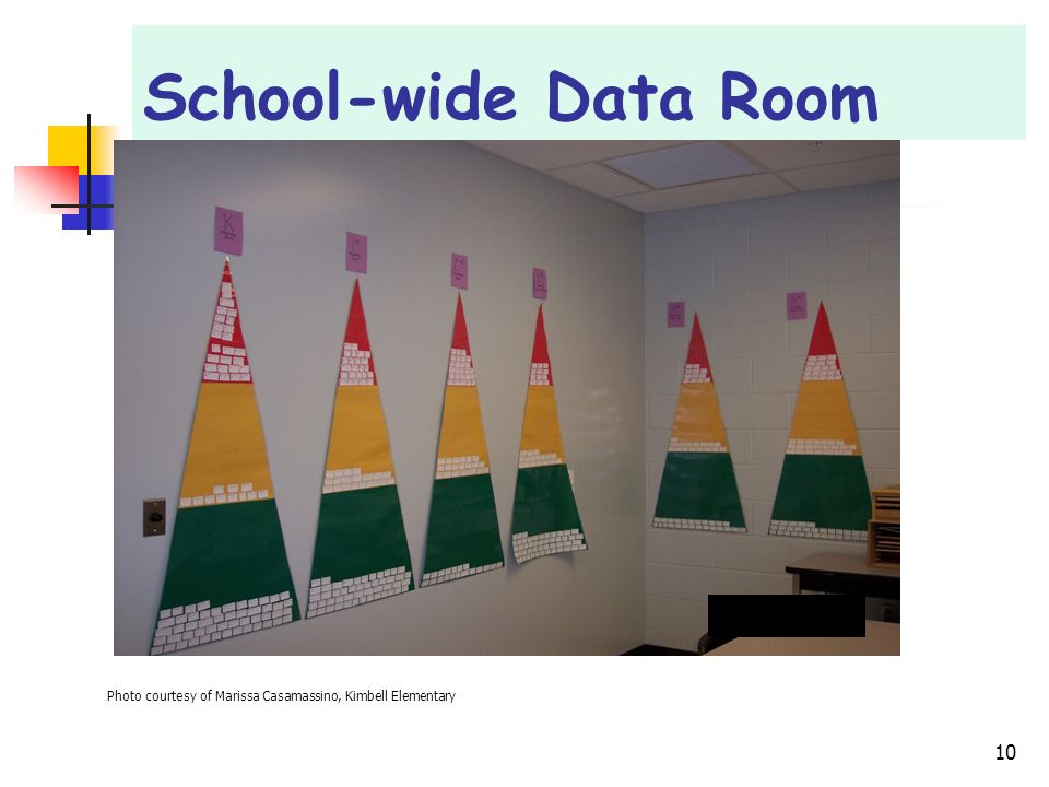 School-wide Data Room The next few slides illustrate several different kinds of data walls.