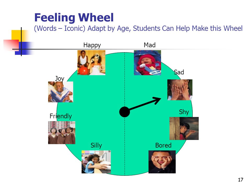 Feeling Wheel (Words – Iconic) Adapt by Age, Students Can Help Make this Wheel