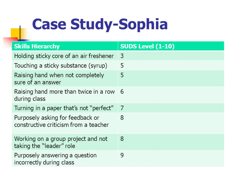 Case Study-Sophia Skills Hierarchy SUDS Level (1-10)