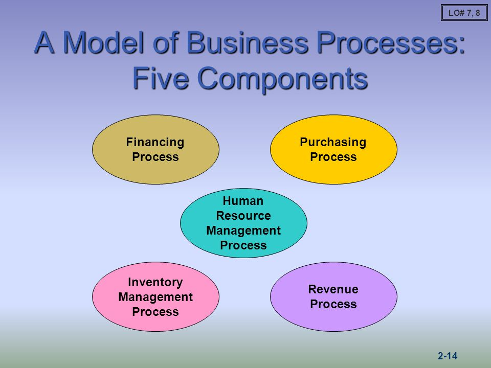 the financial accounting standards board employs a due process system which Statement of federal financial accounting standards 1: accounting  using a  due process and a consensus building approach, the board promulgates  accounting  and reasoning employed in considering alternatives  assessing  the existing financial reporting systems of the federal government and for  considering.