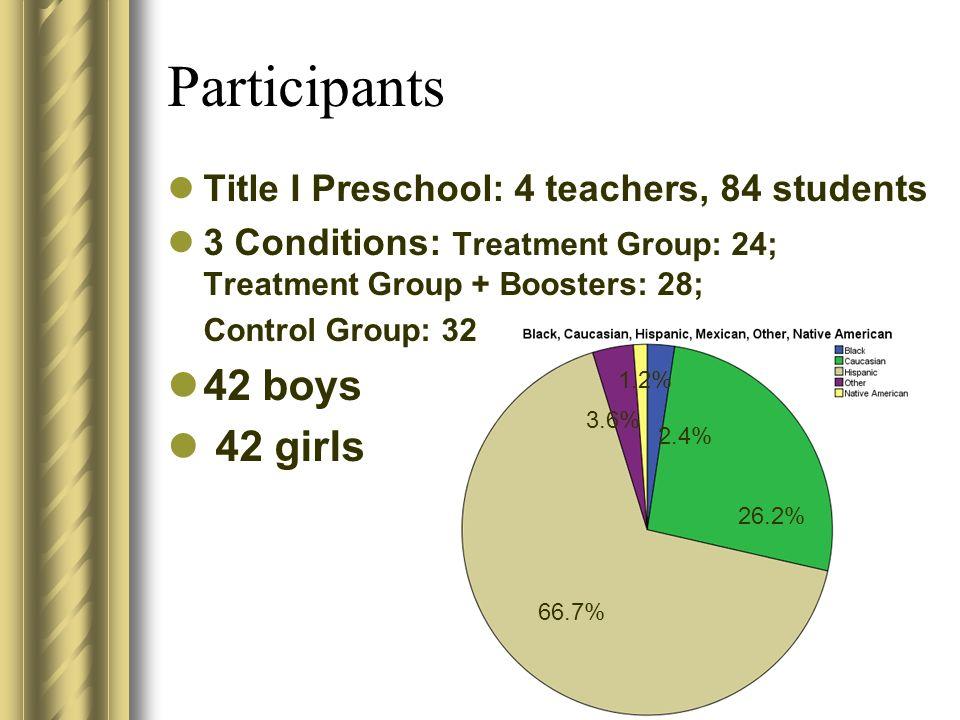 Participants 42 boys 42 girls