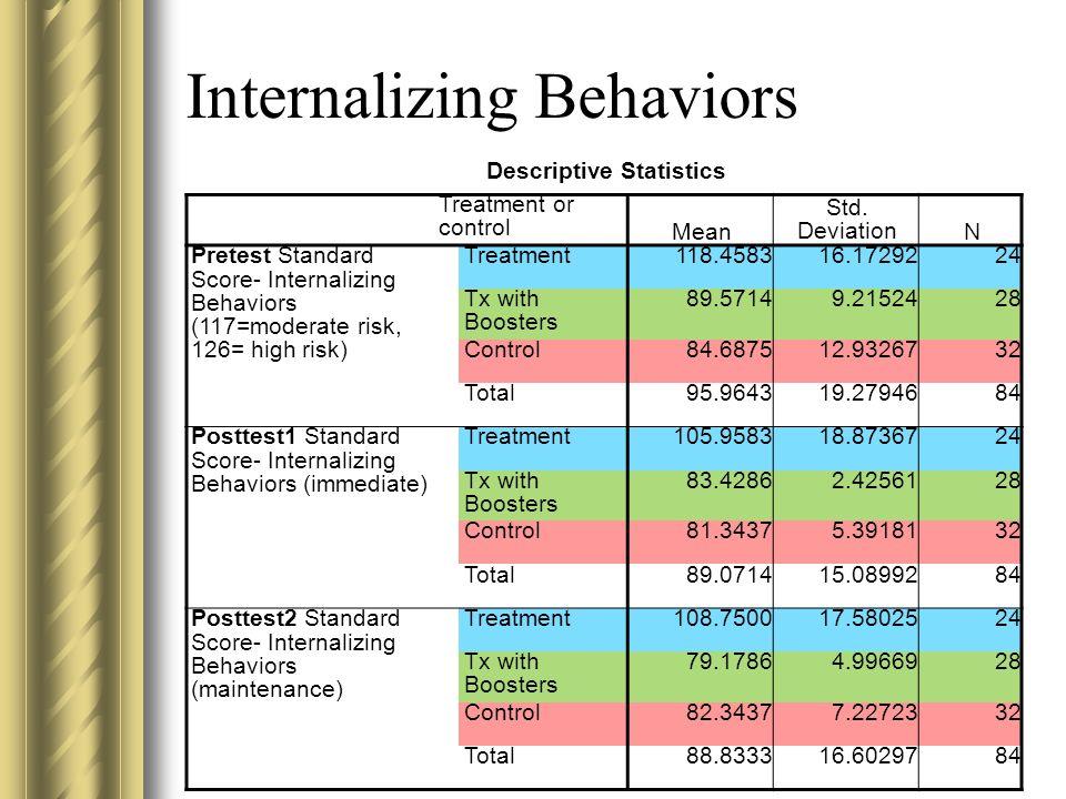 Internalizing Behaviors