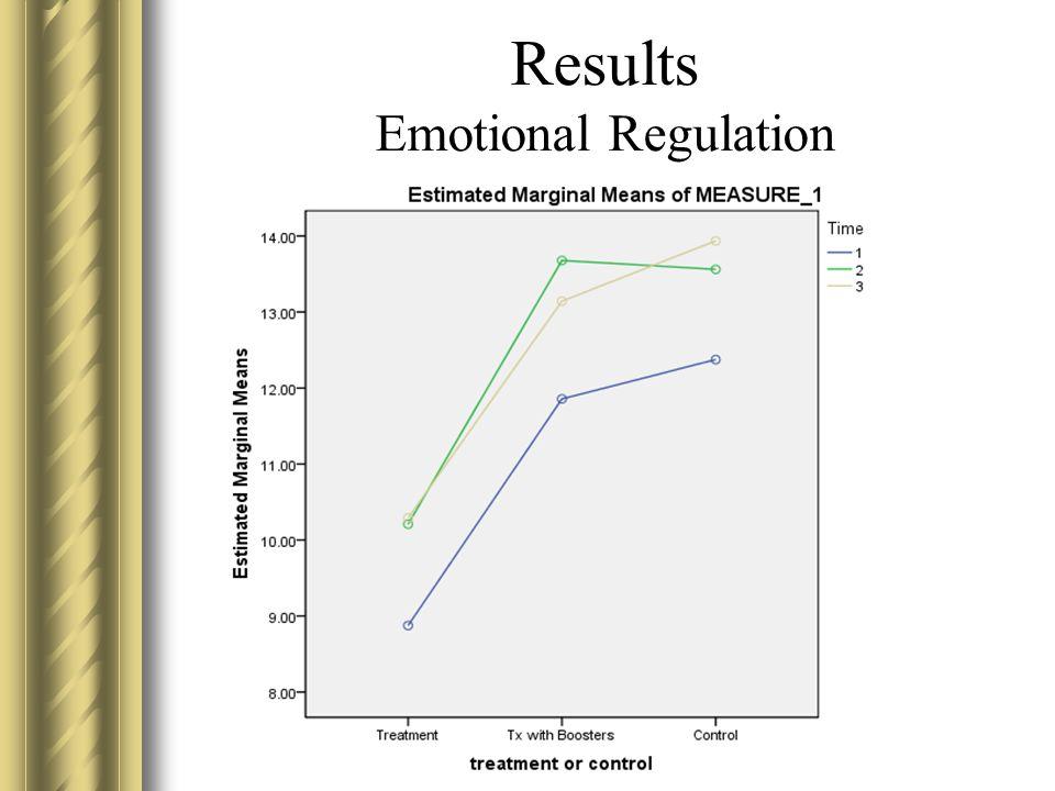 Results Emotional Regulation