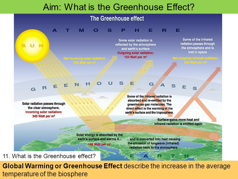 global warming the greenhouse effect Another distinction between global warming and climate change is that when scientists or public leaders talk about global warming these days, they almost always mean human-caused warming—warming due to the rapid increase in carbon dioxide and other greenhouse gases from people burning coal, oil, and gas.