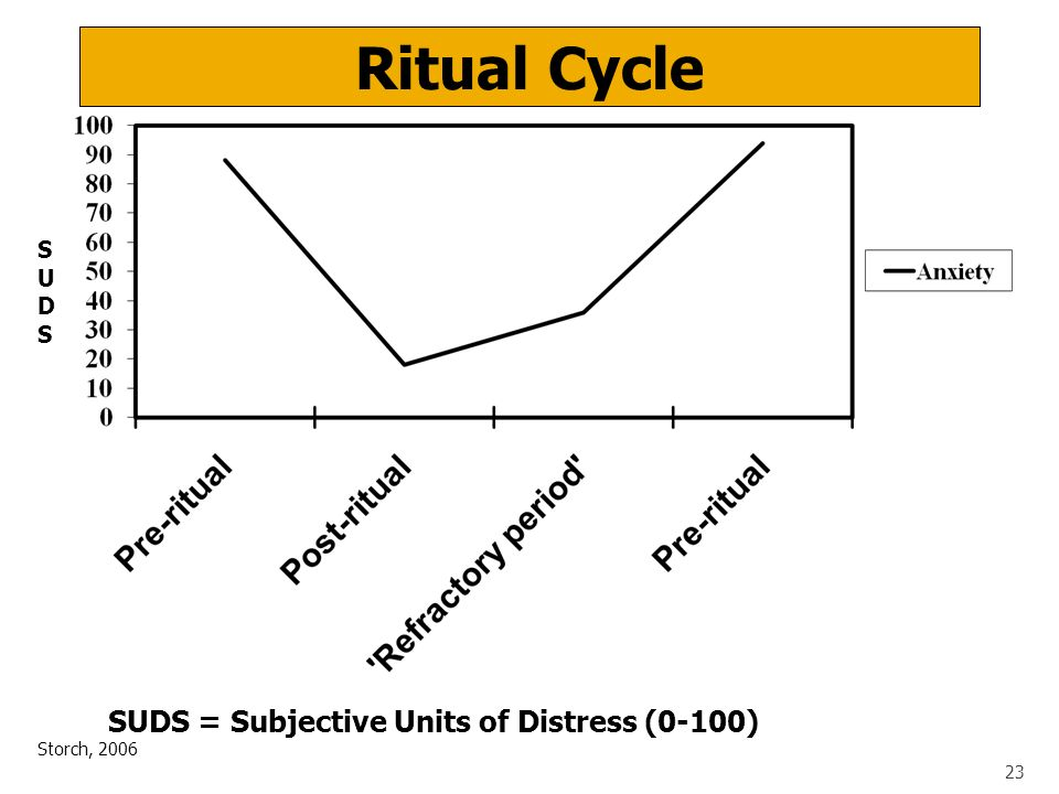 Ritual Cycle SUDS = Subjective Units of Distress (0-100) S U D