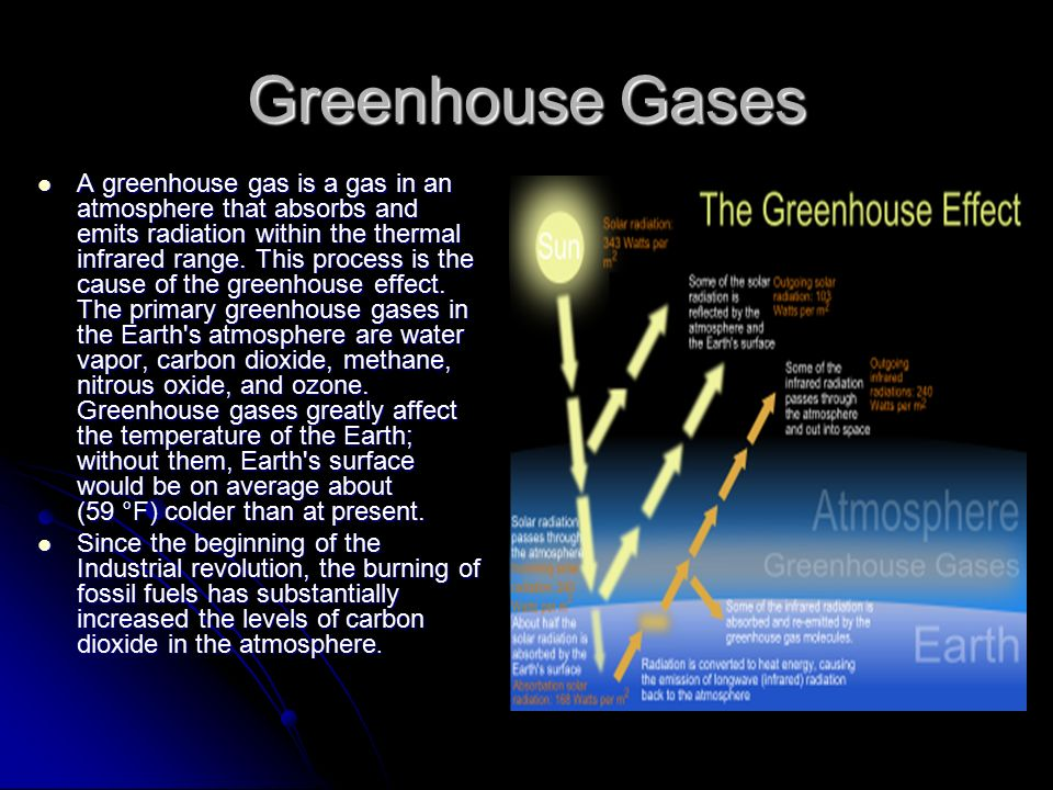 Global warming ppt video online download for Green housse effect