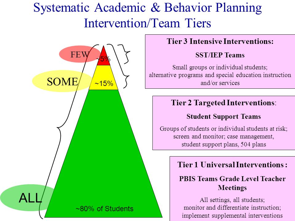 Systematic Academic & Behavior Planning Intervention/Team Tiers