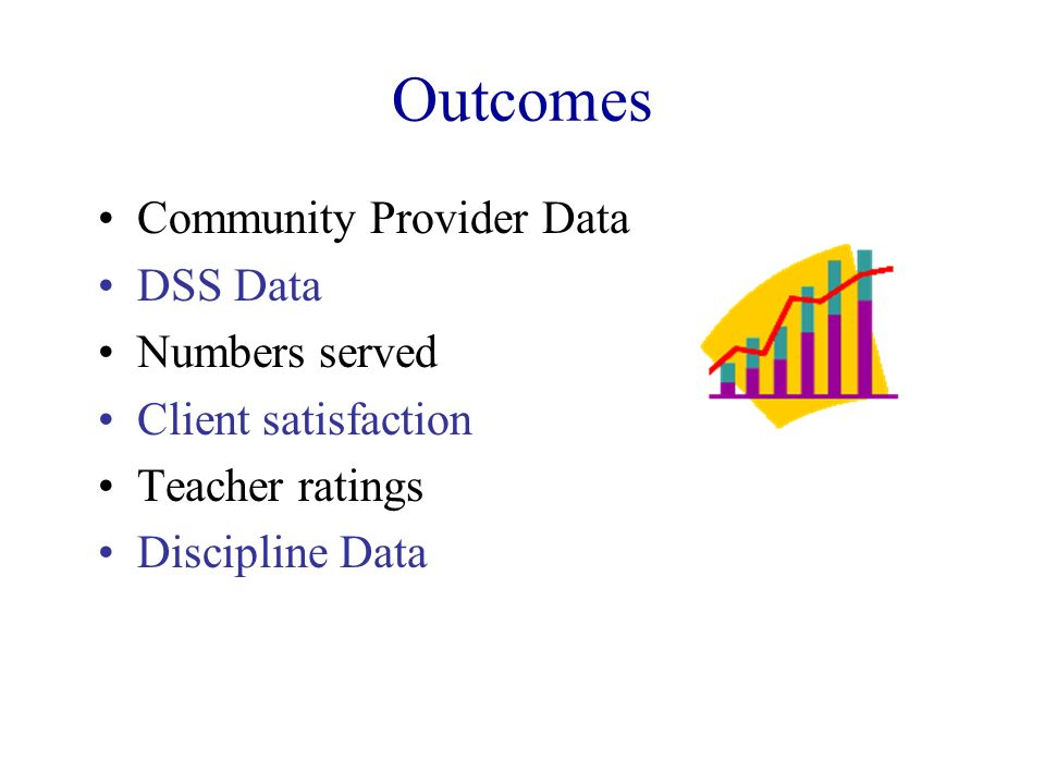 Outcomes Community Provider Data DSS Data Numbers served