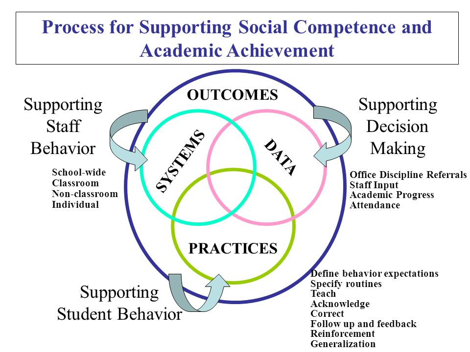 Process for Supporting Social Competence and