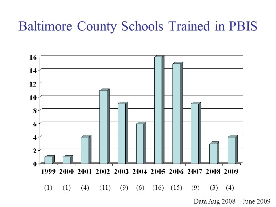 Baltimore County Schools Trained in PBIS