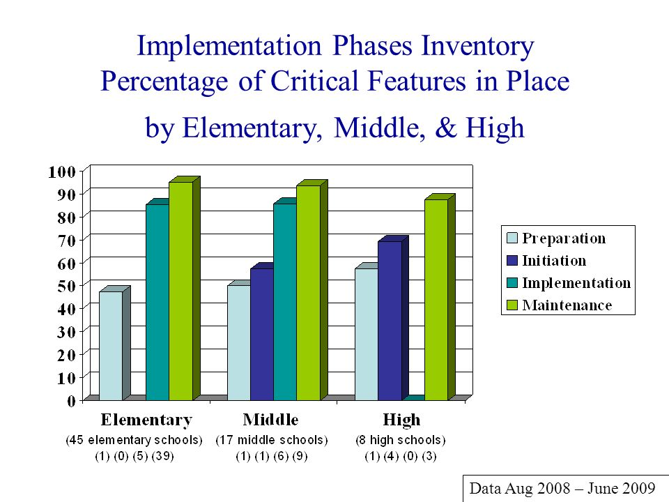 Implementation Phases Inventory Percentage of Critical Features in Place by Elementary, Middle, & High