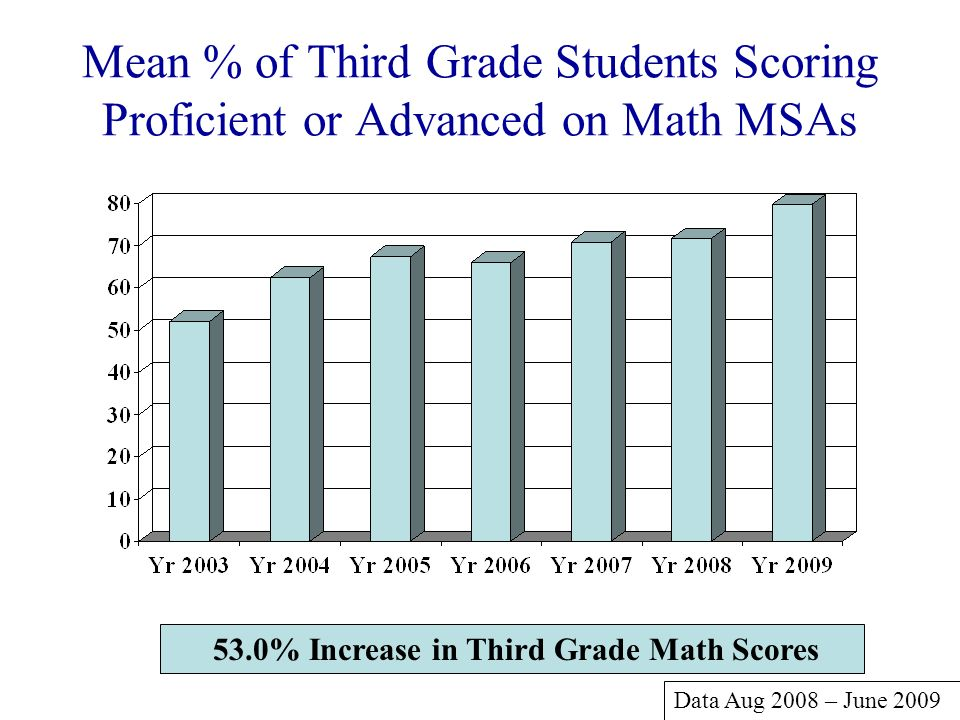 53.0% Increase in Third Grade Math Scores