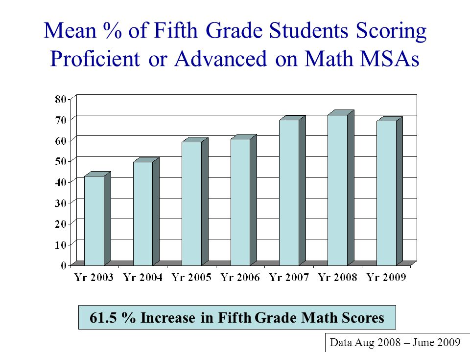 61.5 % Increase in Fifth Grade Math Scores
