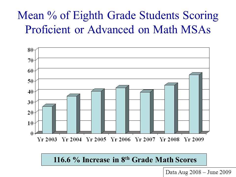 116.6 % Increase in 8th Grade Math Scores