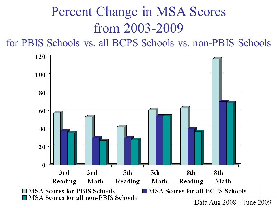 Percent Change in MSA Scores from for PBIS Schools vs