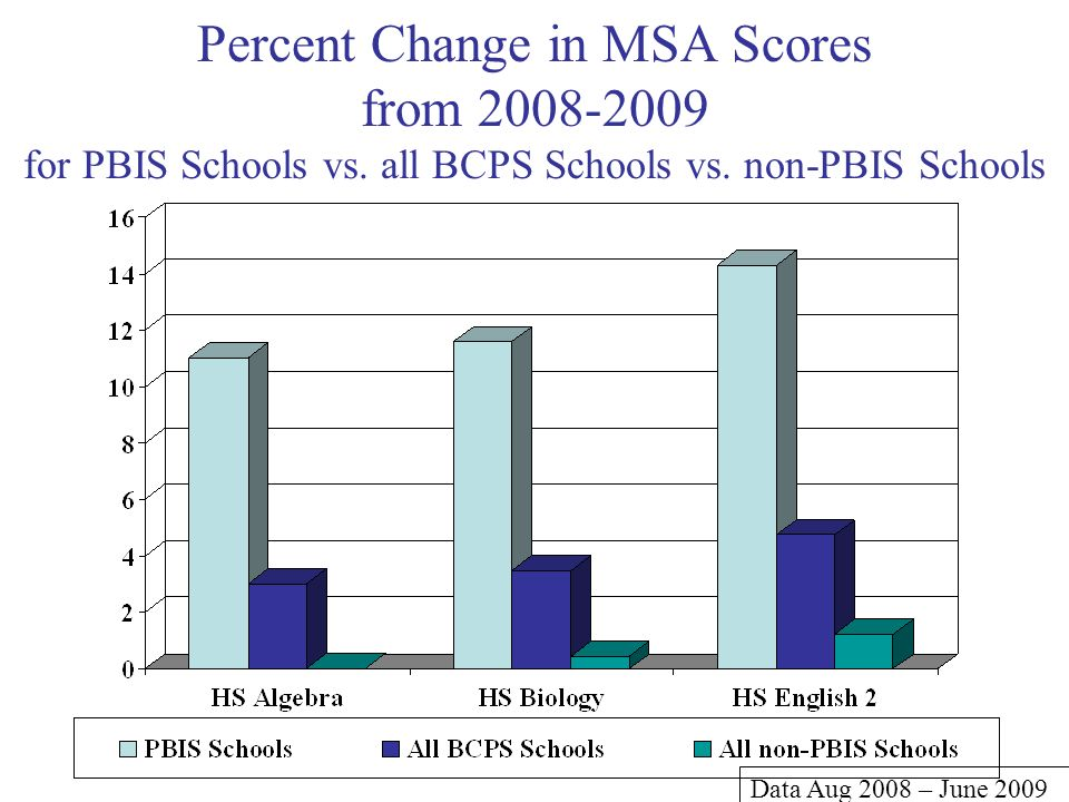 Percent Change in MSA Scores from 2008-2009 for PBIS Schools vs