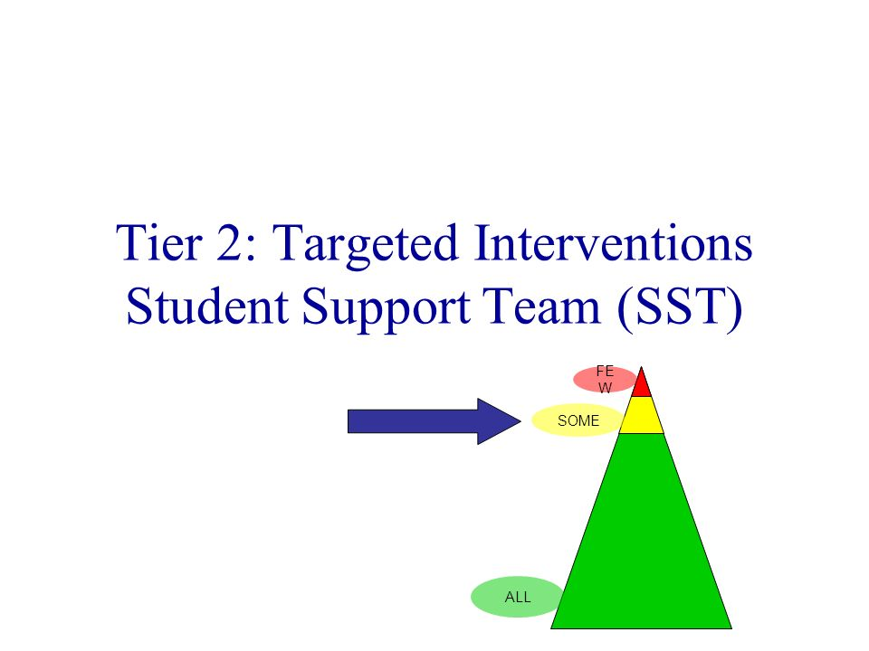 Tier 2: Targeted Interventions Student Support Team (SST)