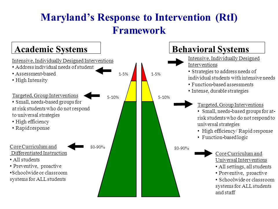 Maryland's Response to Intervention (RtI) Framework