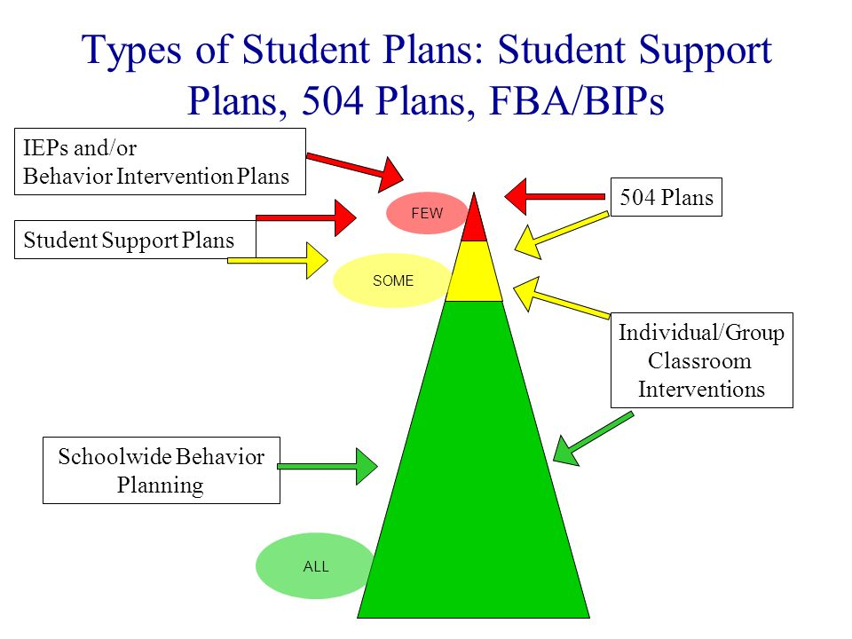 Types of Student Plans: Student Support Plans, 504 Plans, FBA/BIPs