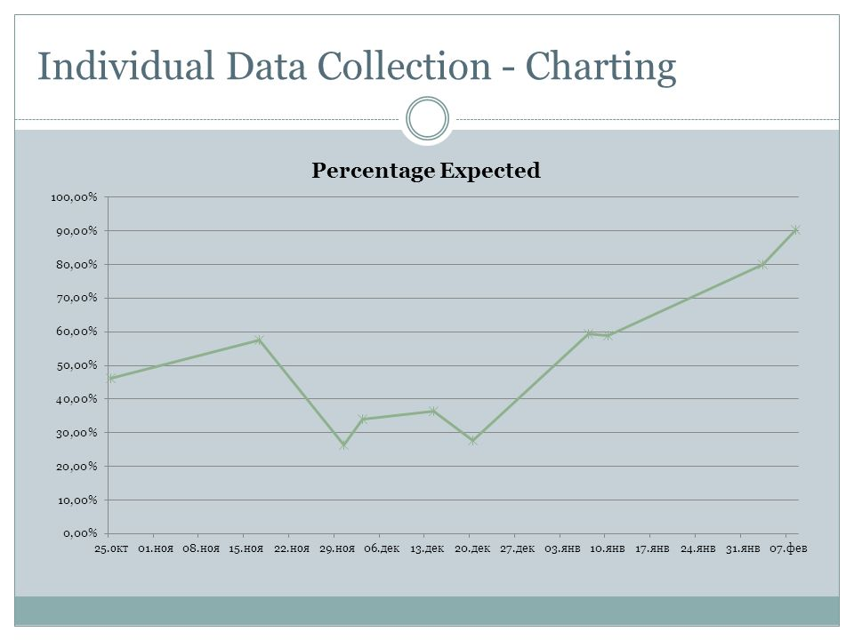 Individual Data Collection - Charting