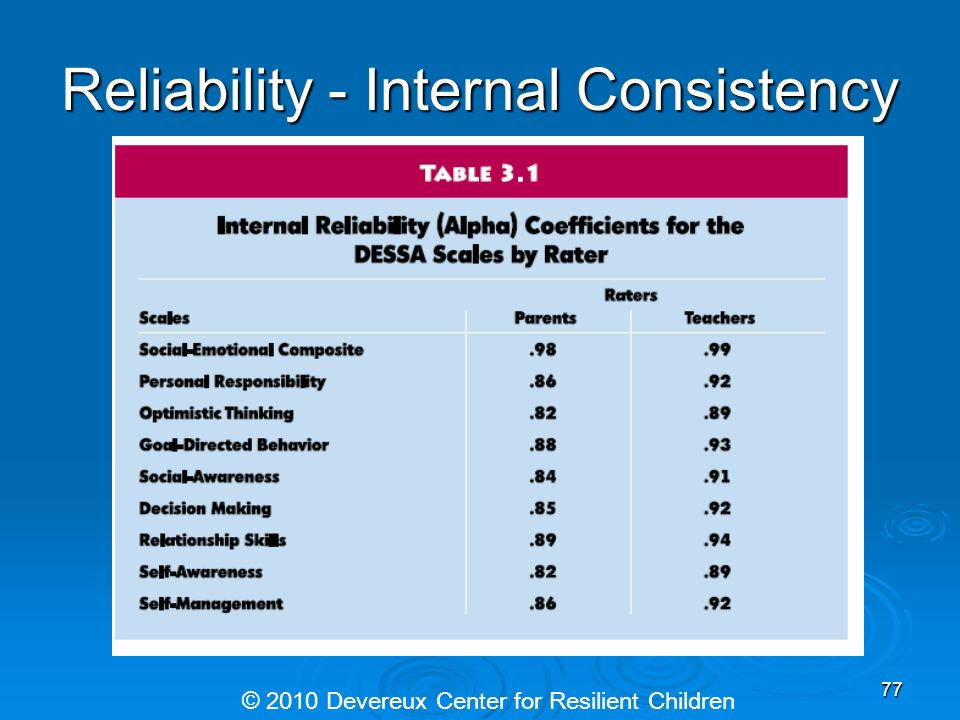Reliability - Internal Consistency