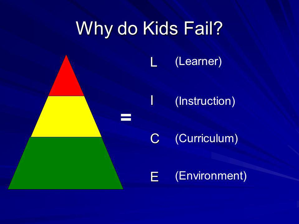 = Why do Kids Fail L I C E (Learner) (Instruction) (Curriculum)
