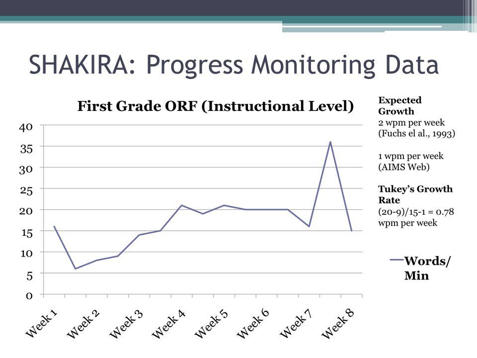 SHAKIRA: Progress Monitoring Data