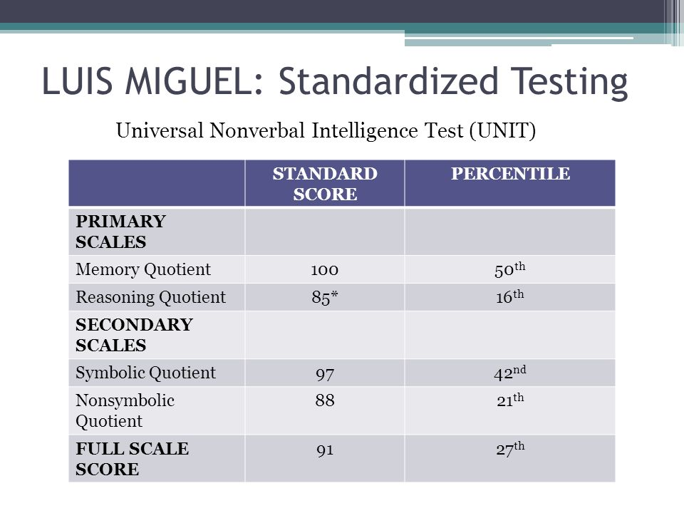 LUIS MIGUEL: Standardized Testing
