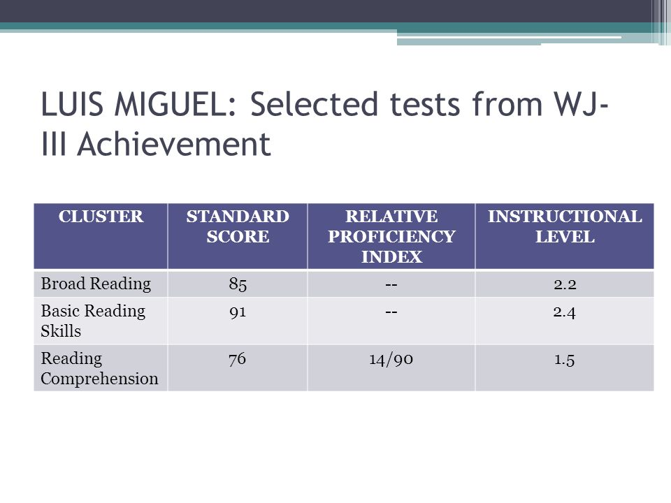 LUIS MIGUEL: Selected tests from WJ-III Achievement