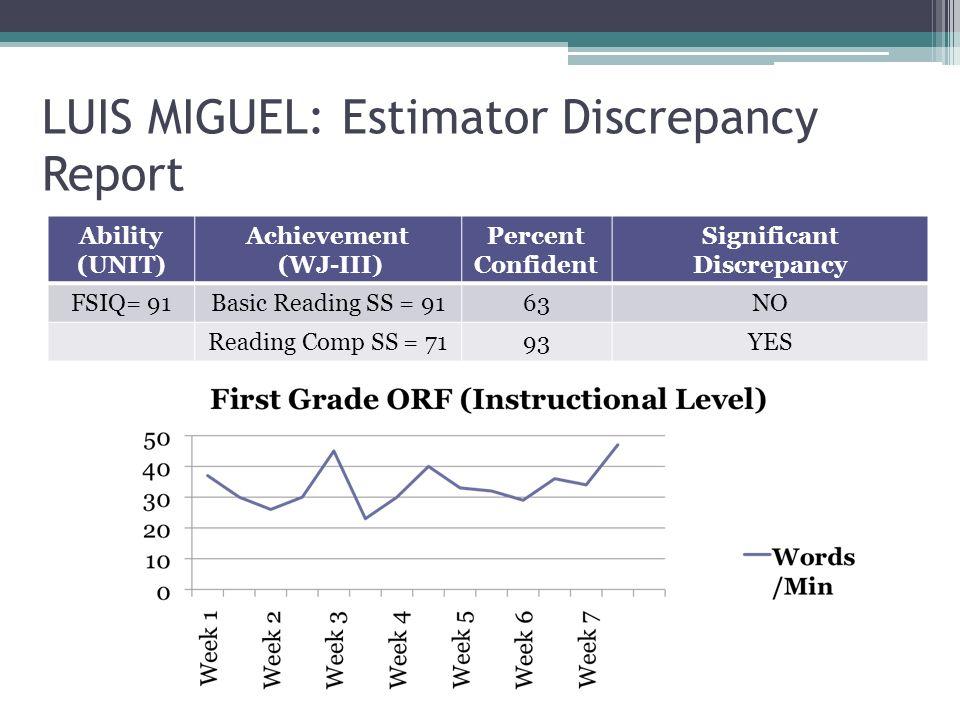 LUIS MIGUEL: Estimator Discrepancy Report