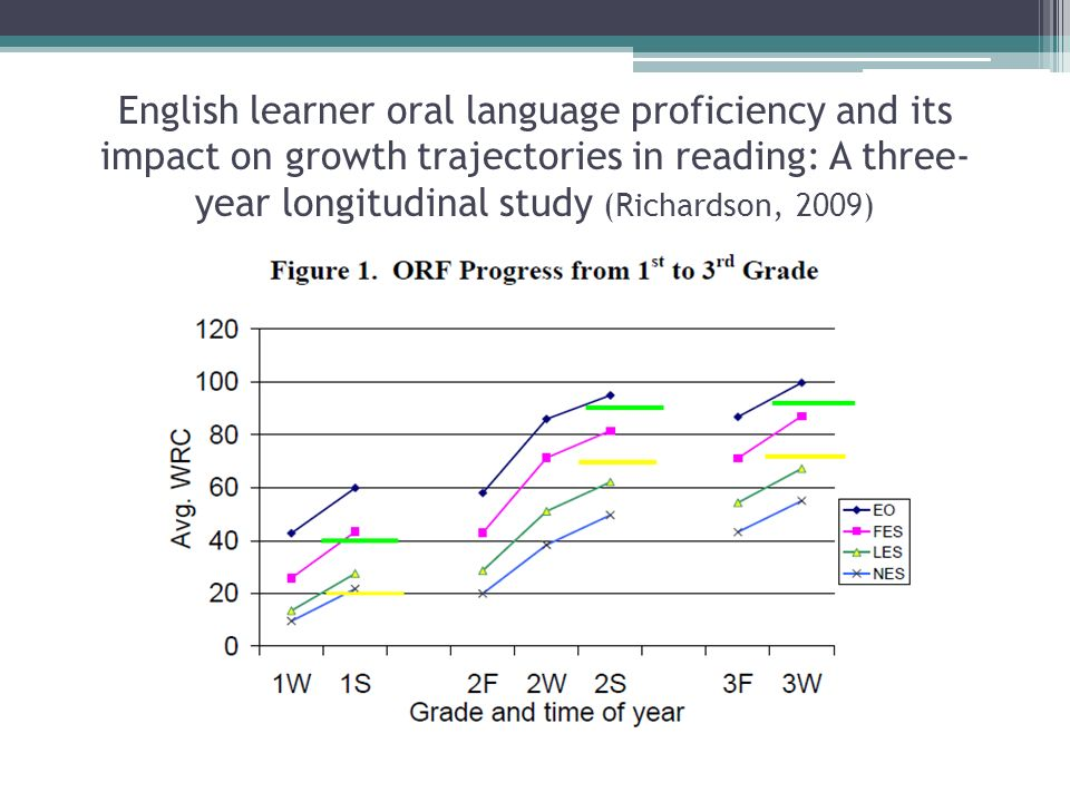 English learner oral language proficiency and its impact on growth trajectories in reading: A three- year longitudinal study (Richardson, 2009)