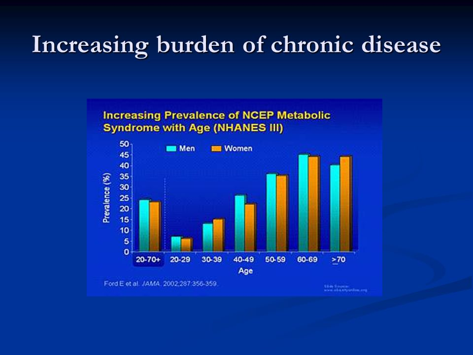 Increasing burden of chronic disease