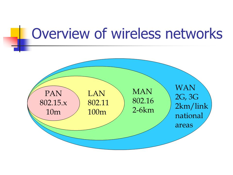 an overview of wireless networks From the birth of telecommunications to the modern era of cellular communications and wireless local area networks: a brief summary of the evolution of wireless communications from telegraph to radio, cellular communication, wireless local area networks, and beyond history of wireless communication from the birth of telecommunications to the modern era of cellular communications and wireless.