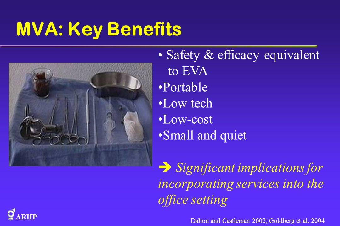 MVA: Key Benefits Safety & efficacy equivalent to EVA Portable