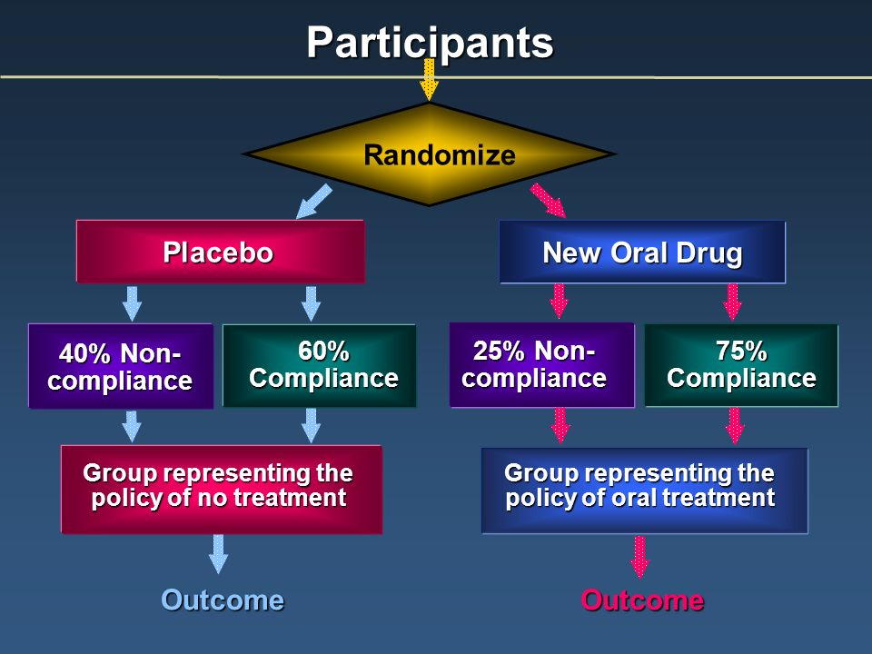 Participants Randomize Placebo New Oral Drug Outcome Outcome