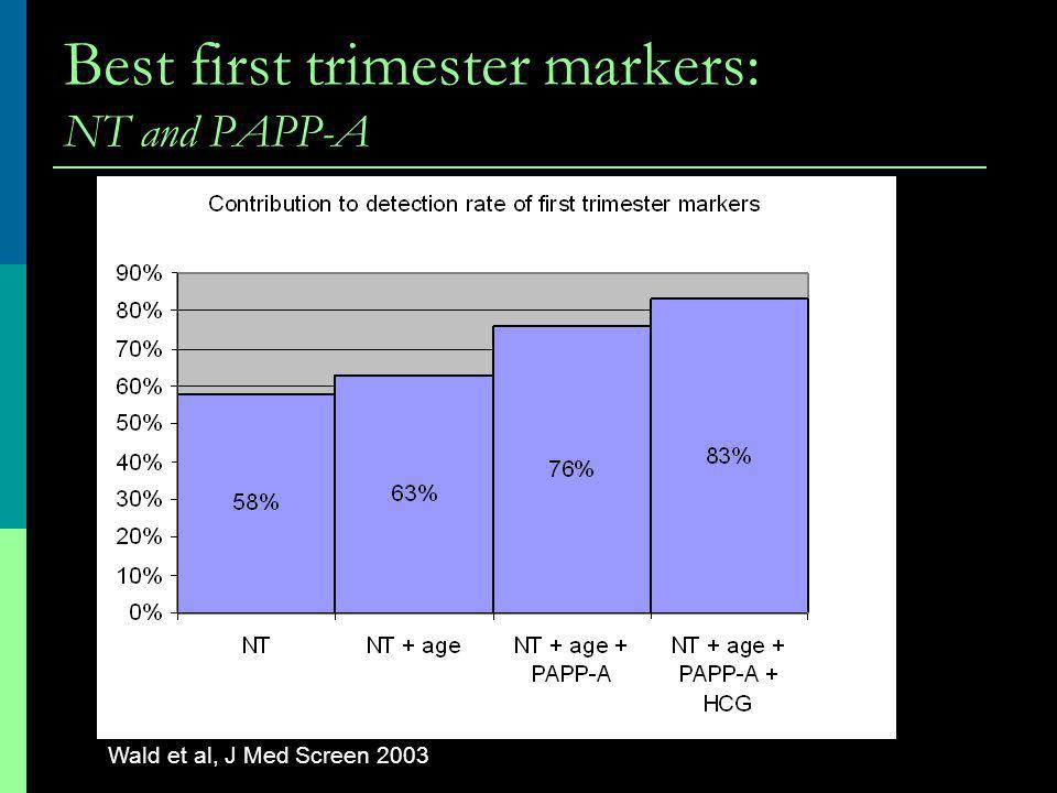 Best first trimester markers: NT and PAPP-A