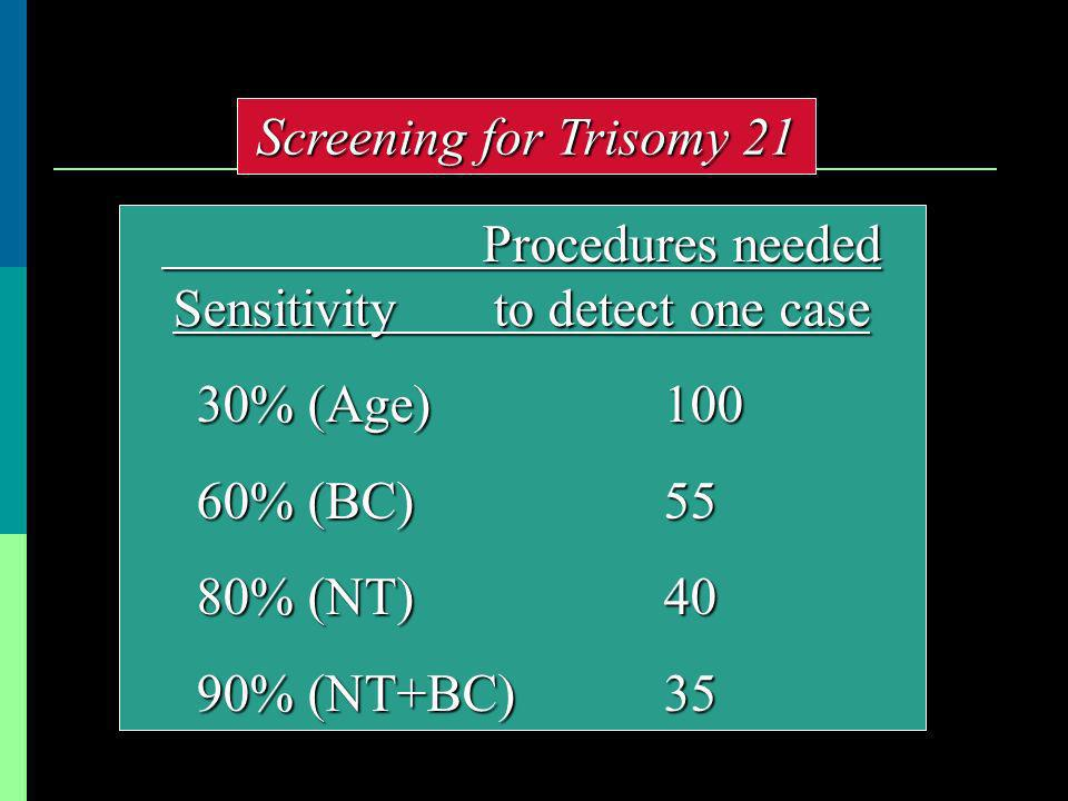 Sensitivity to detect one case