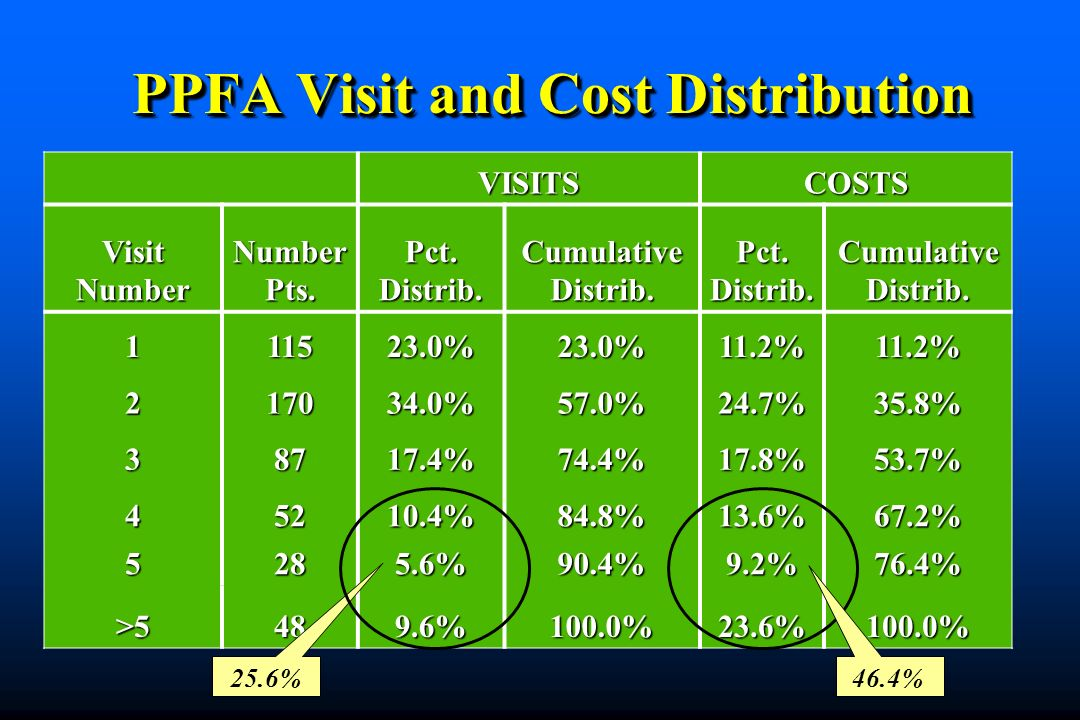 PPFA Visit and Cost Distribution
