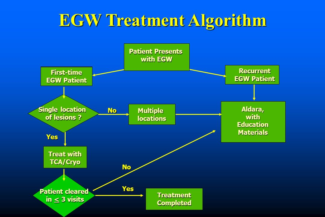 EGW Treatment Algorithm