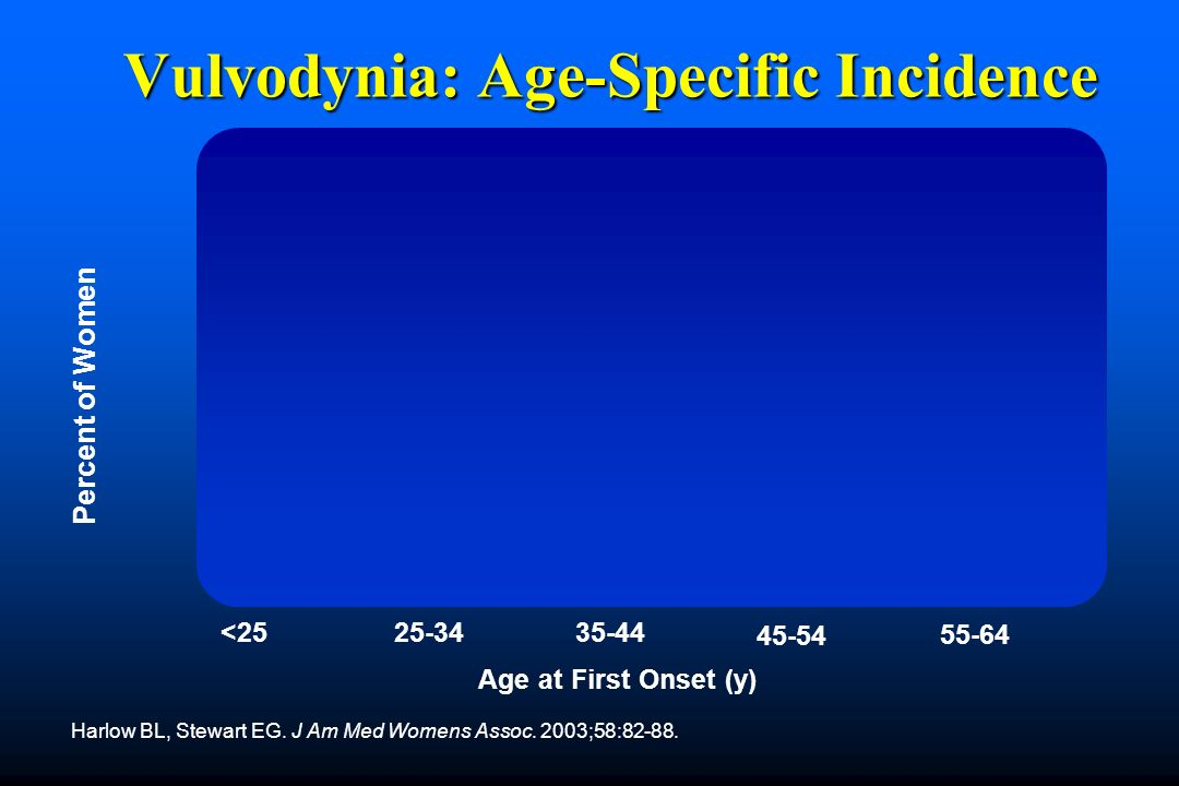 Vulvodynia: Age-Specific Incidence