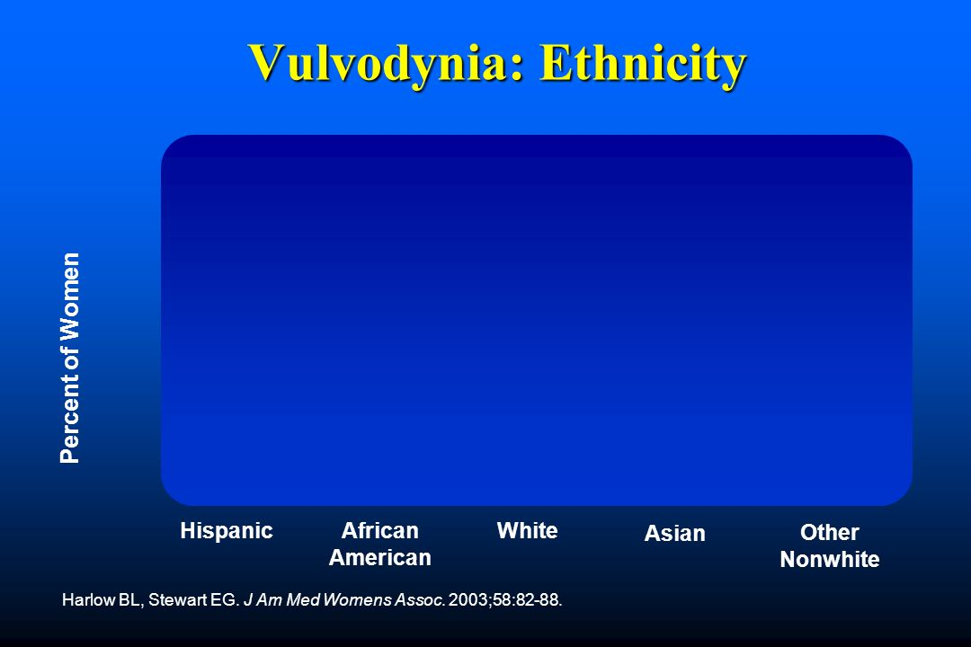 Vulvodynia: Ethnicity