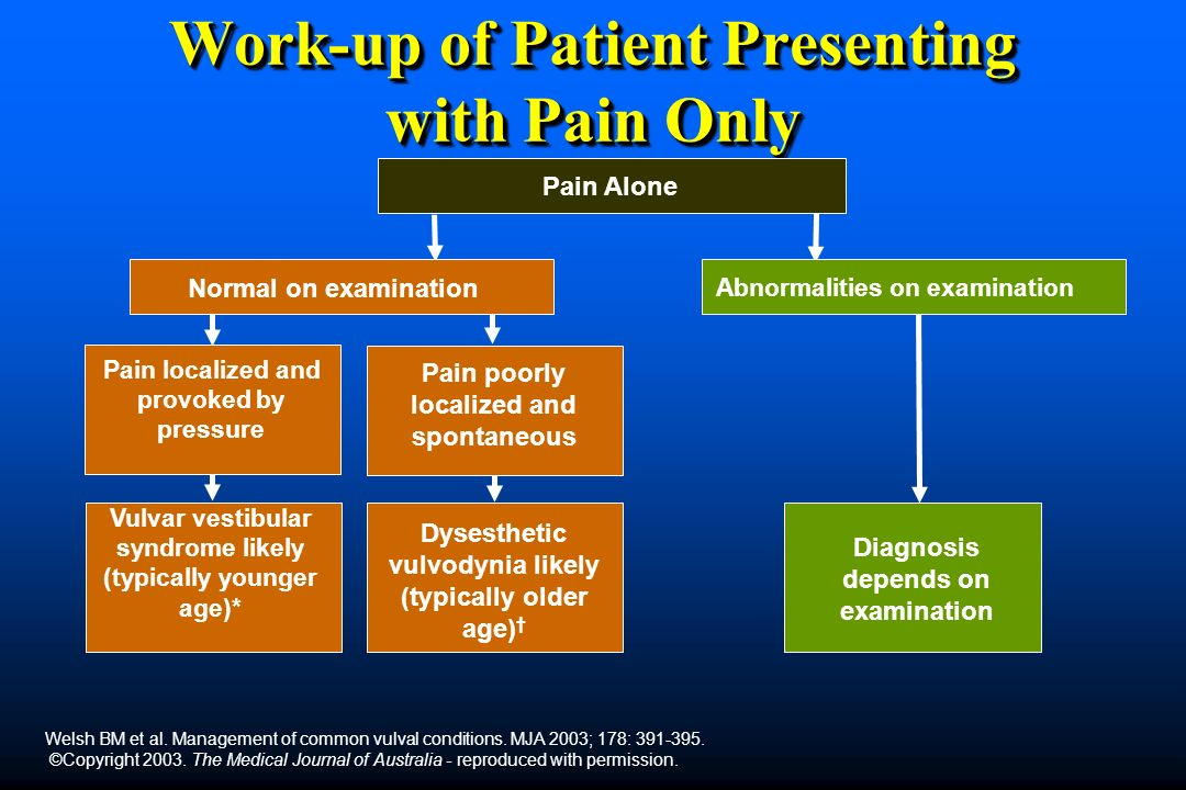 Work-up of Patient Presenting with Pain Only