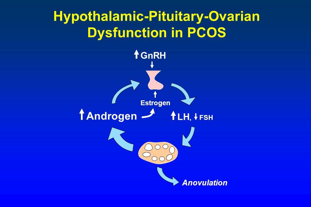 Hypothalamic-Pituitary-Ovarian