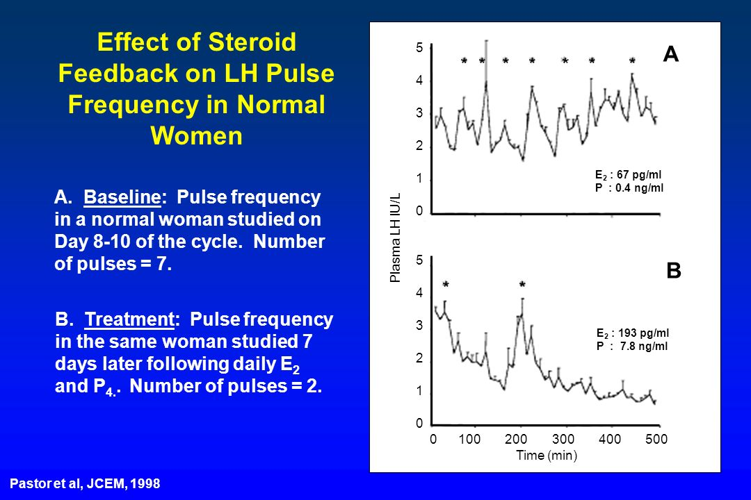 Effect of Steroid Feedback on LH Pulse Frequency in Normal Women