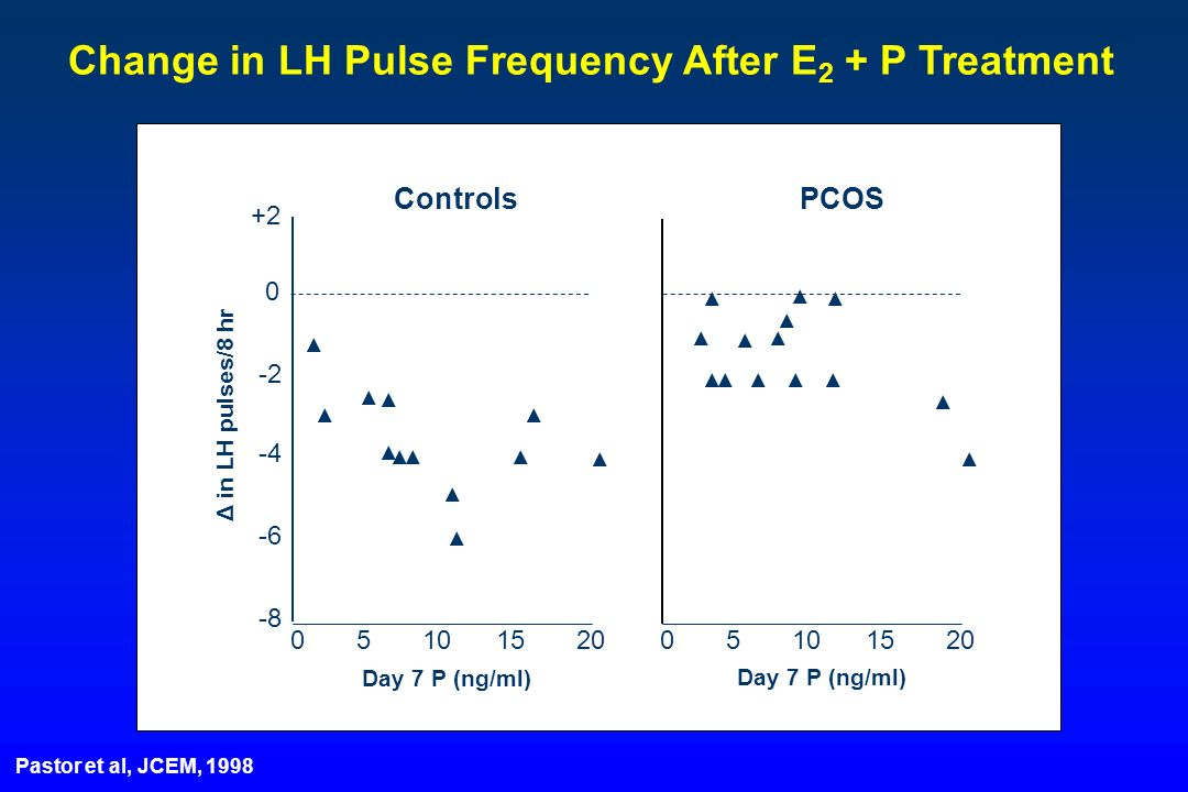 Change in LH Pulse Frequency After E2 + P Treatment