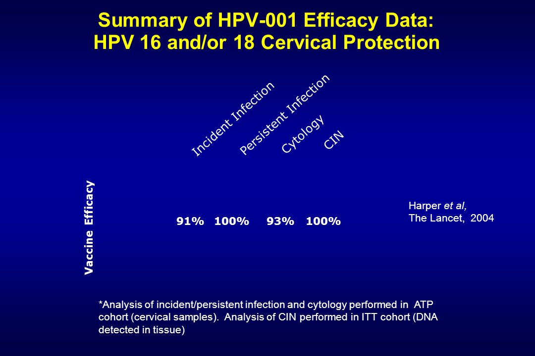 Summary of HPV-001 Efficacy Data: HPV 16 and/or 18 Cervical Protection