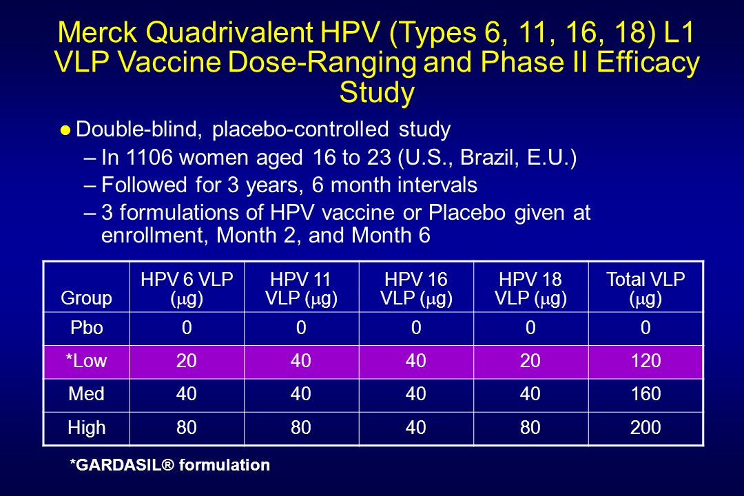 Merck Quadrivalent HPV (Types 6, 11, 16, 18) L1 VLP Vaccine Dose-Ranging and Phase II Efficacy Study