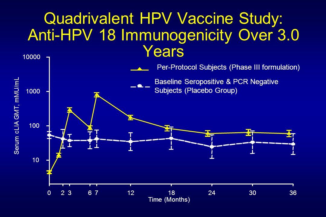 Quadrivalent HPV Vaccine Study: Anti-HPV 18 Immunogenicity Over 3