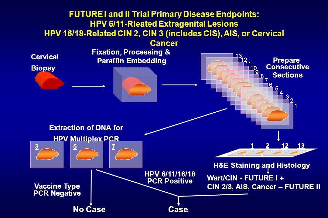 HPV 16/18-Related CIN 2, CIN 3 (includes CIS), AIS, or Cervical Cancer