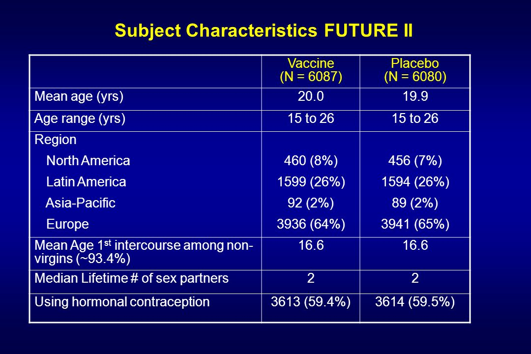 Subject Characteristics FUTURE II